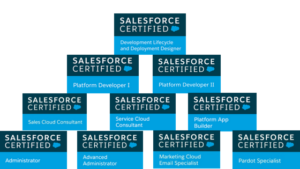 Your first Salesforce Certification: Why stop there