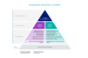 Pyramid showing the certification journey to architect